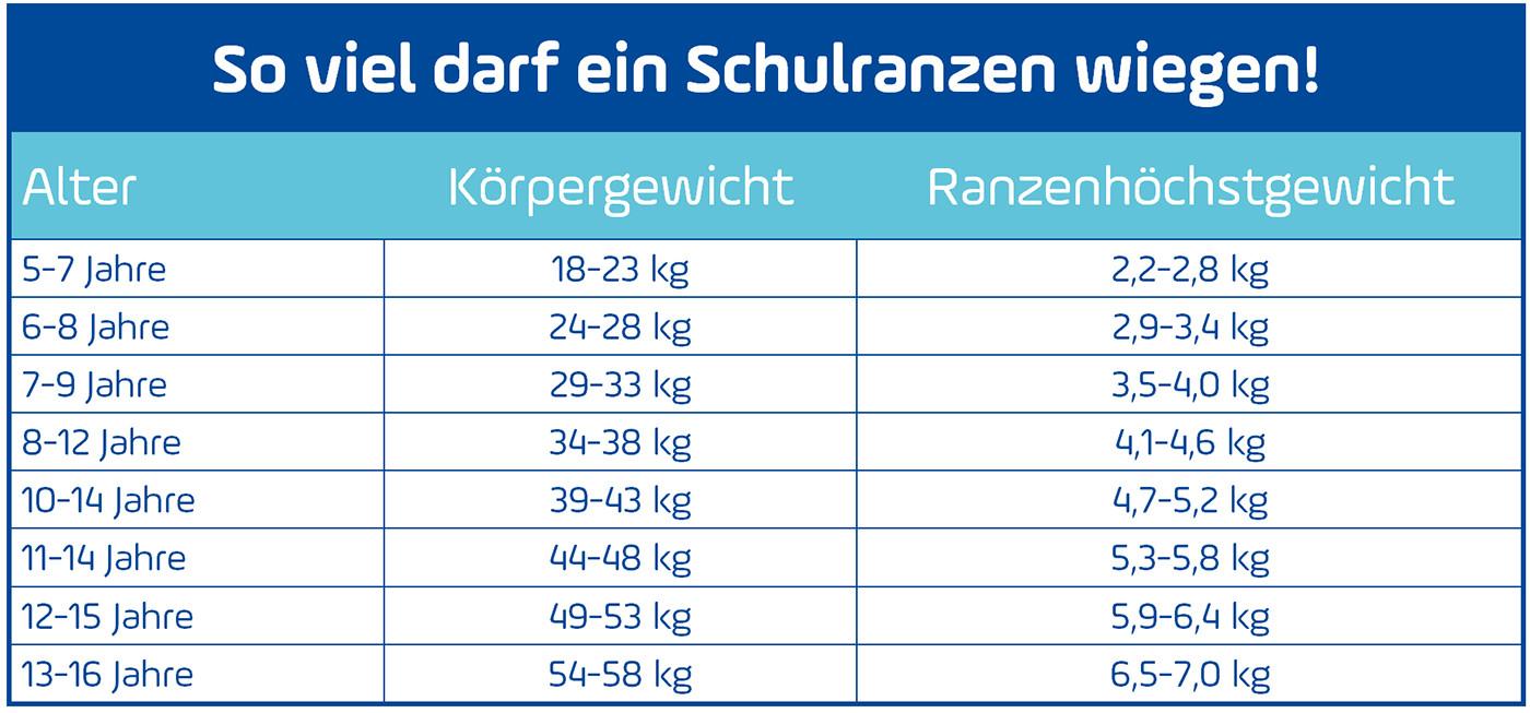 Wie viel sollte man mit 11 jahren wiegen