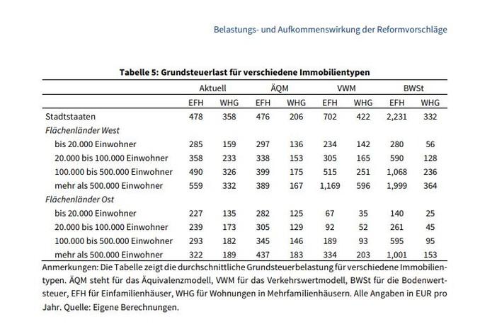 Neue Grundsteuerreform Wir Bayern Zahlen Drauf Antenne Bayern
