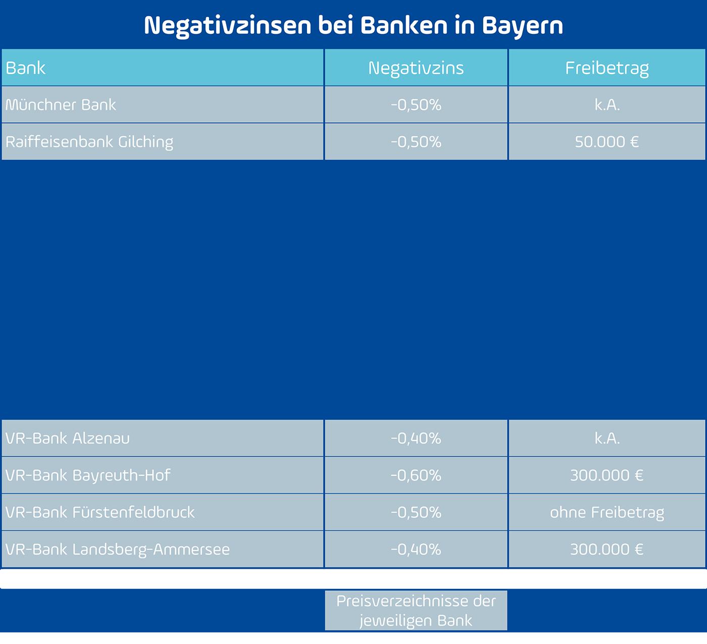 Negativzinsen Banken