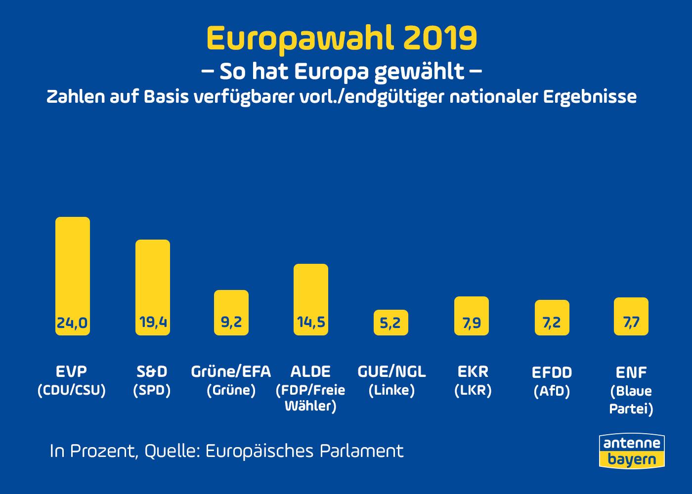 Wahlergebnisse Europawahl 2021 Live