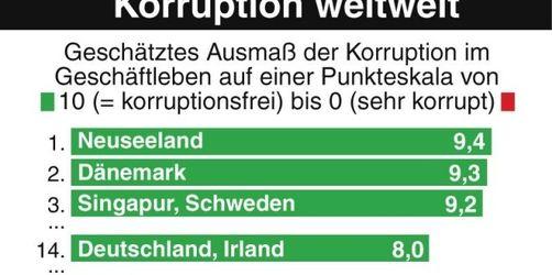 Transparency: Krise verleitet zu Korruption